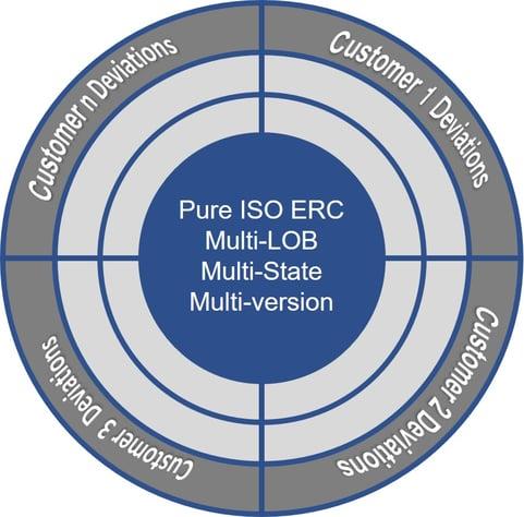 ISO ERC Graphic