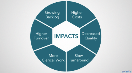 insurance bpo impact