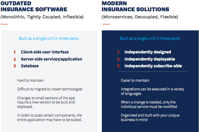 benefits of insurance microservices