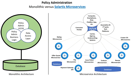 monolitic-vs-solartis-microservices