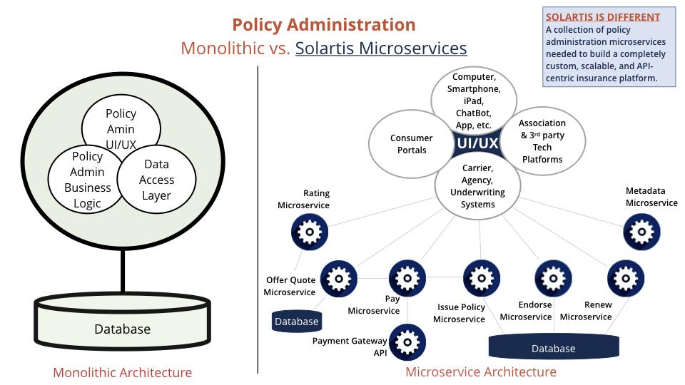 insurance microservices vs. monolith diagram